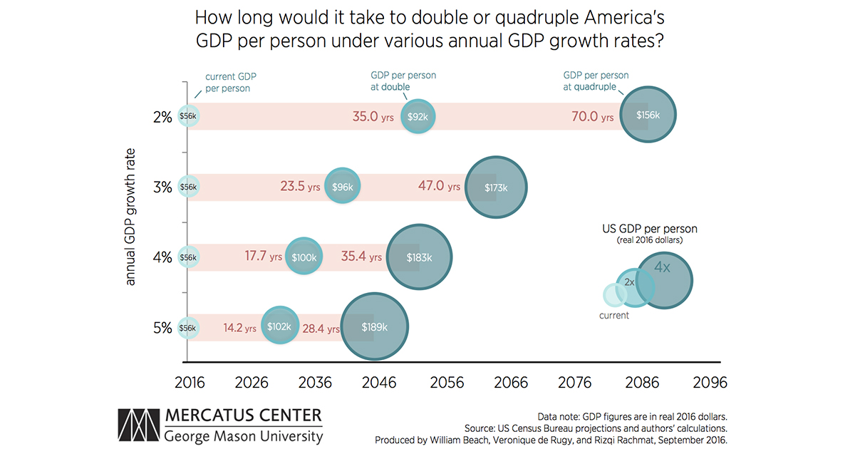 Doubling GDP
