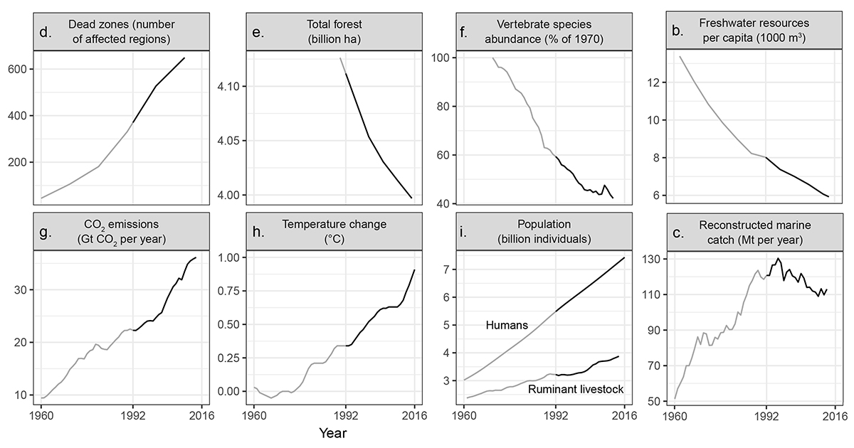 Graphs from World Scientists' Warning